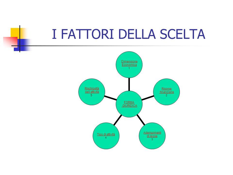 I FATTORI DELLA SCELTA FORMA GIURIDICA Dimensione Economica 1 Risorse finanziarie 2 Adempimenti di legge 3 Tipo di attività 4 Rischiosità dellattività 5
