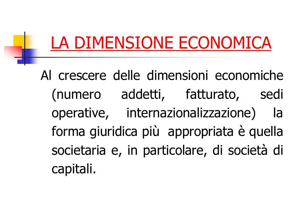 LA DIMENSIONE ECONOMICA Al crescere delle dimensioni economiche (numero addetti, fatturato, sedi operative, internazionalizzazione) la forma giuridica più appropriata è quella societaria e, in particolare, di società di capitali.