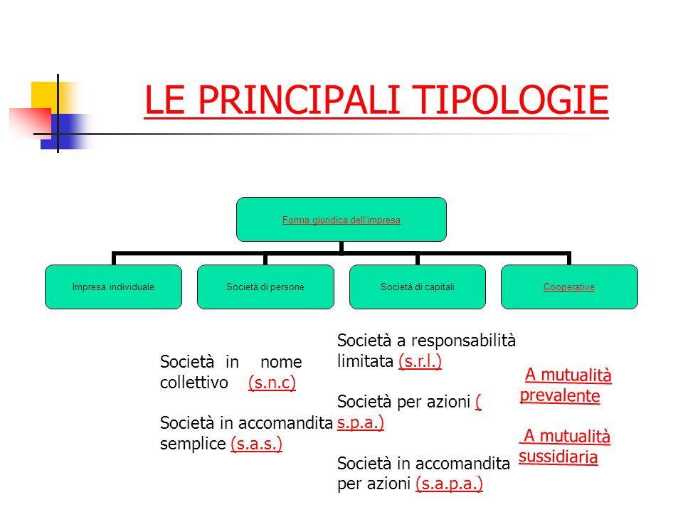 LE PRINCIPALI TIPOLOGIE Forma giuridica dellimpresa Impresa individuale Società di persone Società di capitali Cooperative Società in nome collettivo (s.n.c)(s.n.c) Società in accomandita semplice (s.a.s.)(s.a.s.) Società a responsabilità limitata (s.r.l.)(s.r.l.) Società per azioni ( s.p.a.)( s.p.a.) Società in accomandita per azioni (s.a.p.a.)(s.a.p.a.) A mutualità prevalenteA mutualità prevalente A mutualità sussidiaria