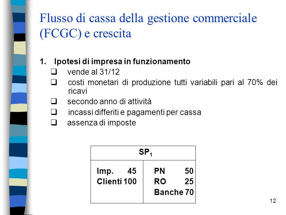 12 Flusso di cassa della gestione commerciale (FCGC) e crescita 1. Ipotesi di impresa in funzionamento vende al 31/12 costi monetari di produzione tut