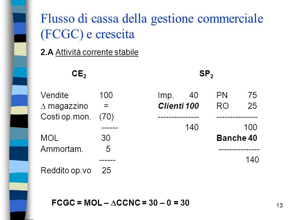13 Flusso di cassa della gestione commerciale (FCGC) e crescita 2.A Attività corrente stabile CE 2 SP 2 Vendite 100 Imp. 40PN 75 magazzino = Clienti 1