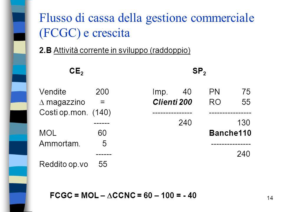 14 Flusso di cassa della gestione commerciale (FCGC) e crescita 2.B Attività corrente in sviluppo (raddoppio) CE 2 SP 2 Vendite 200 Imp. 40PN 75 magaz