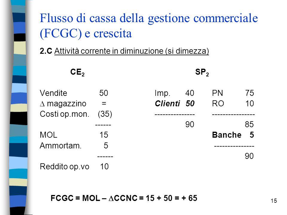 15 Flusso di cassa della gestione commerciale (FCGC) e crescita 2.C Attività corrente in diminuzione (si dimezza) CE 2 SP 2 Vendite 50 Imp. 40PN 75 ma