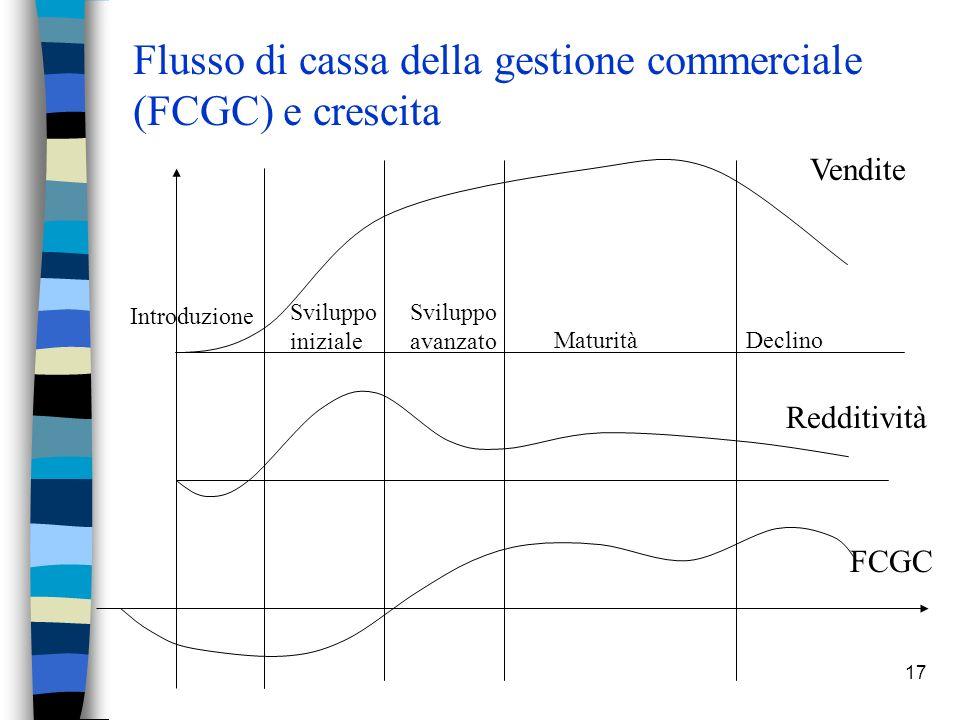 17 Flusso di cassa della gestione commerciale (FCGC) e crescita Vendite Redditività FCGC Introduzione Sviluppo iniziale Sviluppo avanzato MaturitàDecl