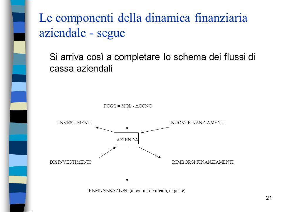21 Le componenti della dinamica finanziaria aziendale - segue Si arriva così a completare lo schema dei flussi di cassa aziendali FCGC = MOL - CCNC IN