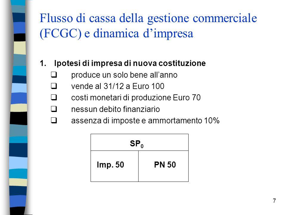 7 Flusso di cassa della gestione commerciale (FCGC) e dinamica dimpresa 1. Ipotesi di impresa di nuova costituzione produce un solo bene allanno vende