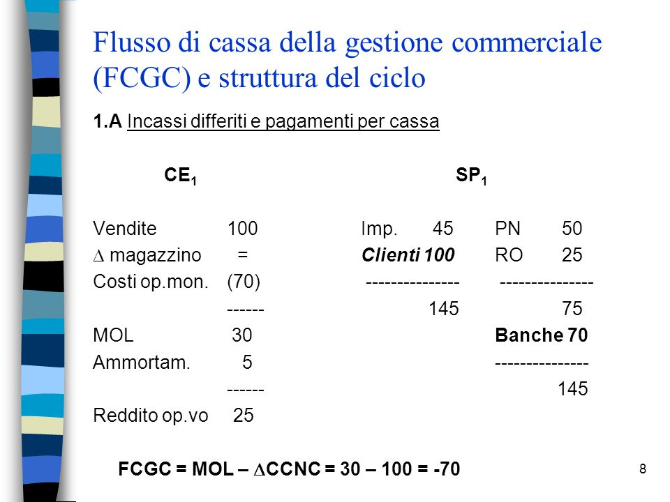 8 Flusso di cassa della gestione commerciale (FCGC) e struttura del ciclo 1.A Incassi differiti e pagamenti per cassa CE 1 SP 1 Vendite 100 Imp. 45PN