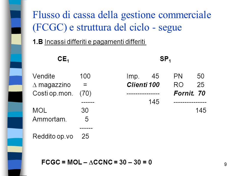 9 Flusso di cassa della gestione commerciale (FCGC) e struttura del ciclo - segue 1.B Incassi differiti e pagamenti differiti CE 1 SP 1 Vendite 100 Im