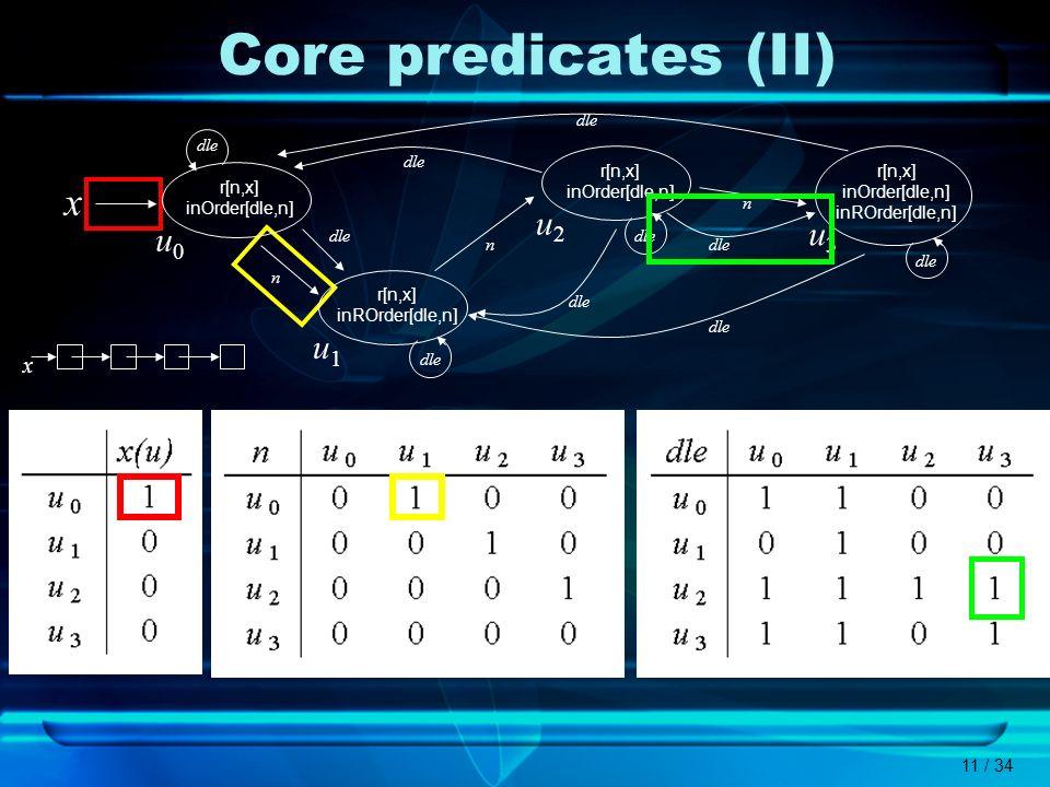 11 / 34 Core predicates (II) dle x u0u0 r[n,x] inOrder[dle,n] u1u1 r[n,x] inROrder[dle,n] u2u2 r[n,x] inOrder[dle,n] u3u3 r[n,x] inOrder[dle,n] inROrd