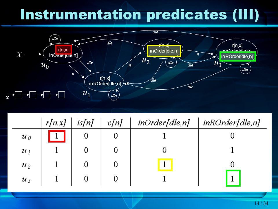 14 / 34 Instrumentation predicates (III) dle x u0u0 r[n,x] inOrder[dle,n] u1u1 r[n,x] inROrder[dle,n] u2u2 r[n,x] inOrder[dle,n] u3u3 r[n,x] inOrder[d