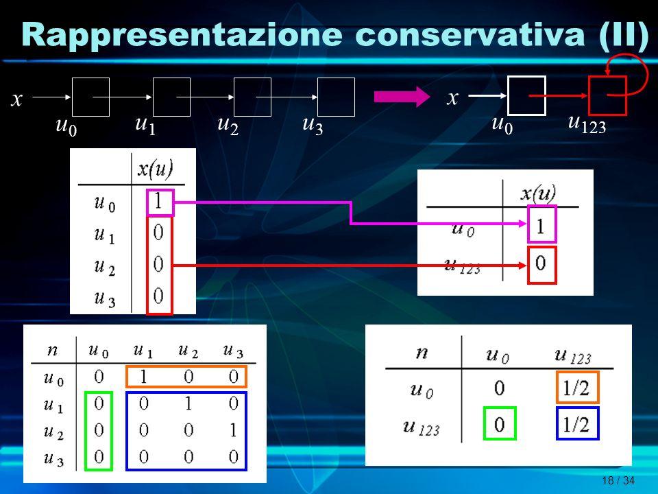 18 / 34 Rappresentazione conservativa (II) u0u0 u1u1 u2u2 u3u3 x u0u0 x u 123