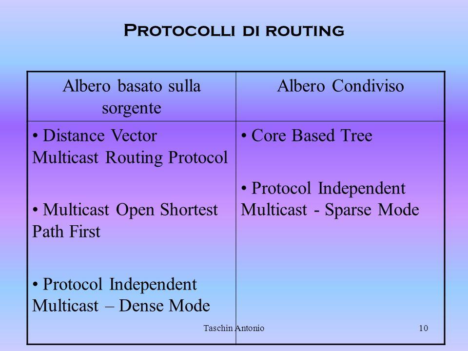 Taschin Antonio10 Protocolli di routing Albero basato sulla sorgente Albero Condiviso Distance Vector Multicast Routing Protocol Multicast Open Shorte