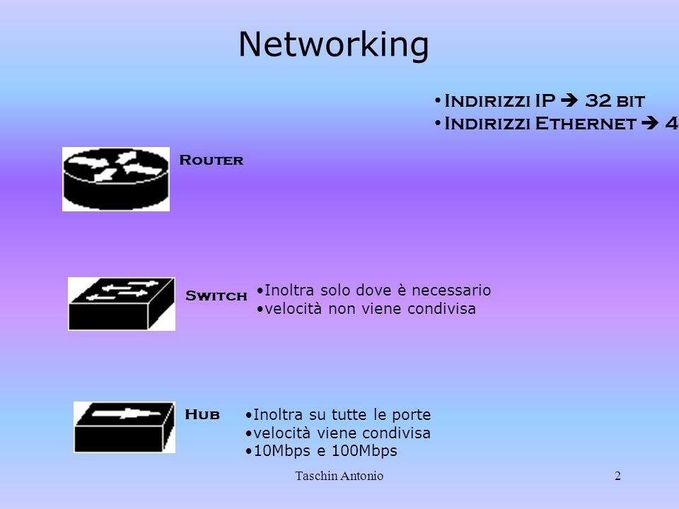 Taschin Antonio2 Networking Router Switch Hub Indirizzi IP 32 bit Indirizzi Ethernet 48 bit Inoltra su tutte le porte velocità viene condivisa 10Mbps