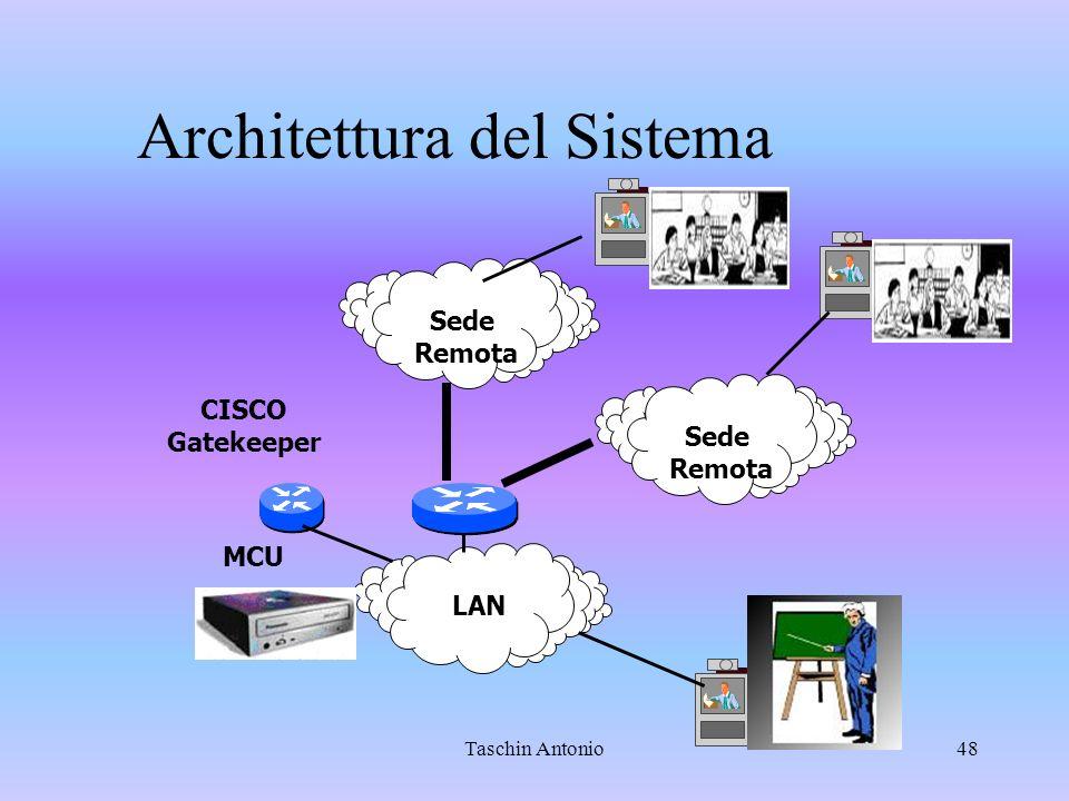 Taschin Antonio48 LAN CISCO Gatekeeper Sede Remota Sede Remota MCU Architettura del Sistema