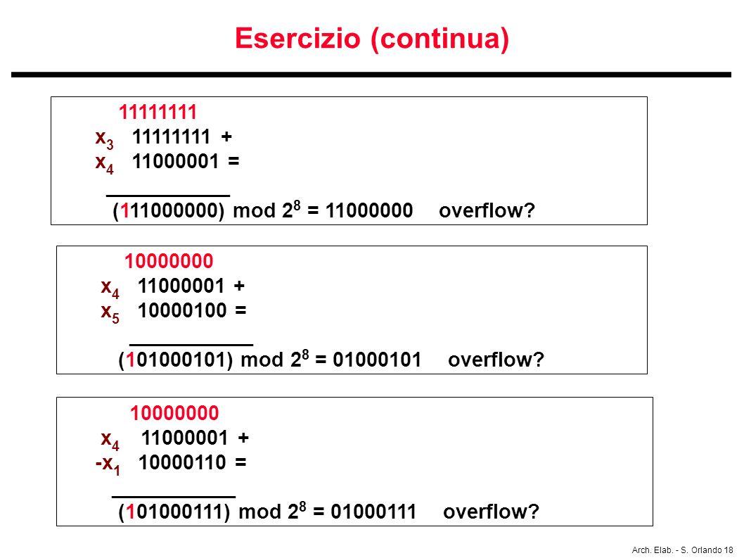 Arch. Elab. - S. Orlando 18 Esercizio (continua) 11111111 x 3 11111111 + x 4 11000001 = ___________ (111000000) mod 2 8 = 11000000 overflow? 10000000