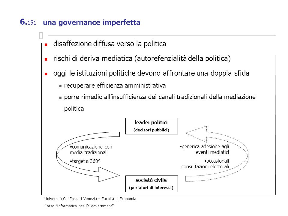 Università Ca Foscari Venezia – Facoltà di Economia Corso Informatica per le-government 6. 151 una governance imperfetta disaffezione diffusa verso la