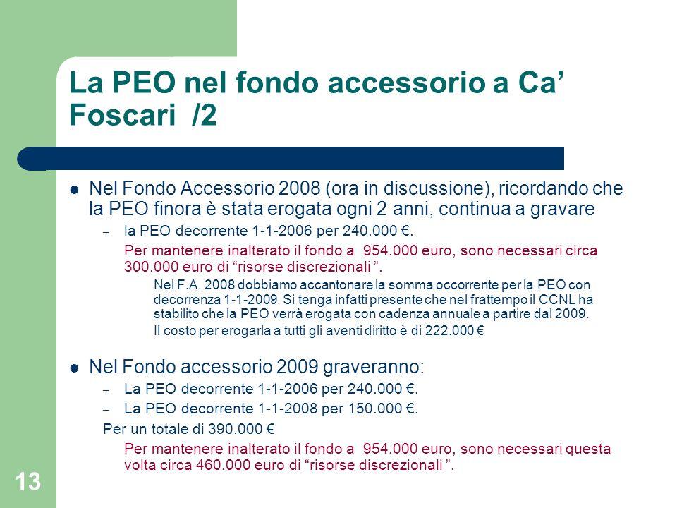 12 La PEO nel fondo accessorio a Ca Foscari Questa restrizione comincia a generare effetti per noi a partire dal 2007: Nel Fondo Accessorio 2006 (954.000 euro) la PEO con decorrenza 1-1-2006 non è gravata perché avevamo accantonato nel fondo accessorio dei 2 anni precedenti la somma necessaria a pagarne il costo nel 2006.