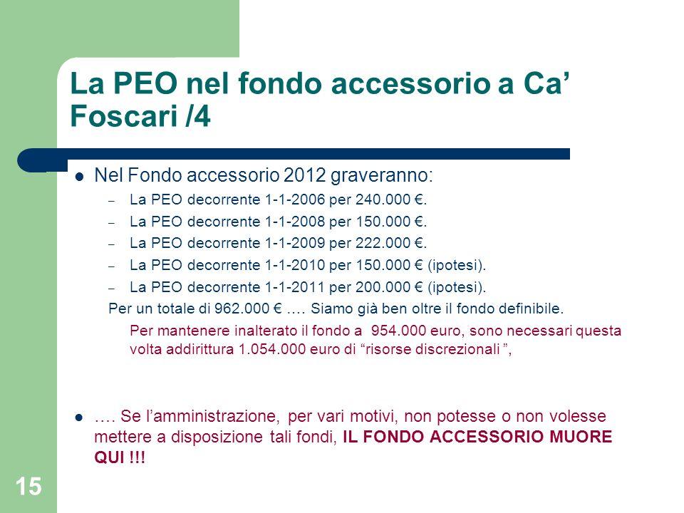 14 La PEO nel fondo accessorio a Ca Foscari /3 Nel Fondo accessorio 2010 graveranno : – La PEO decorrente 1-1-2006 per 240.000.