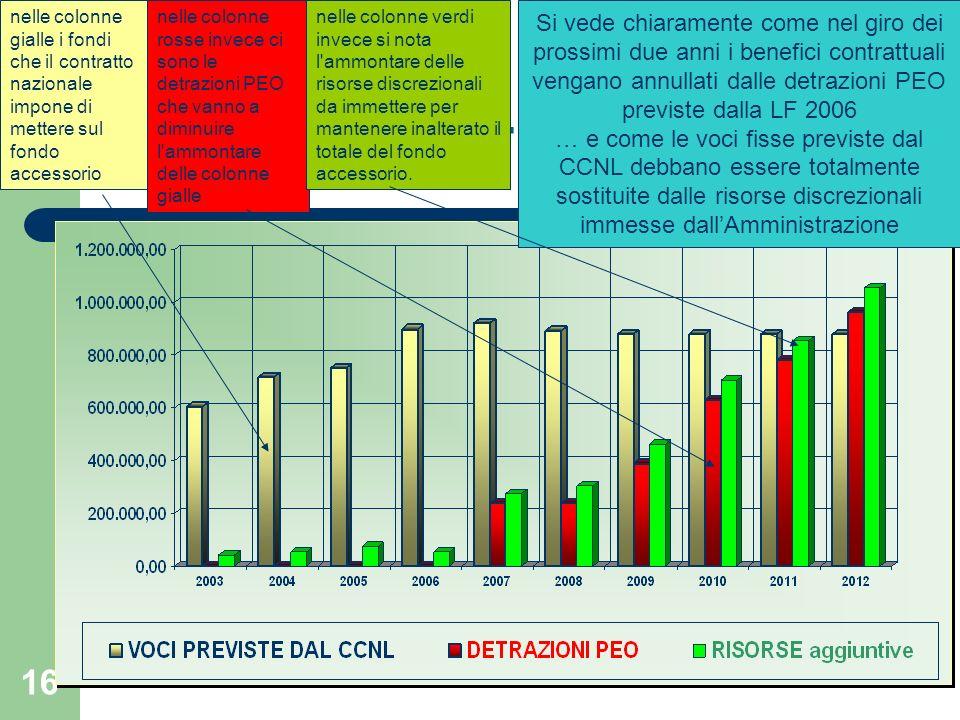 15 La PEO nel fondo accessorio a Ca Foscari /4 Nel Fondo accessorio 2012 graveranno: – La PEO decorrente 1-1-2006 per 240.000.