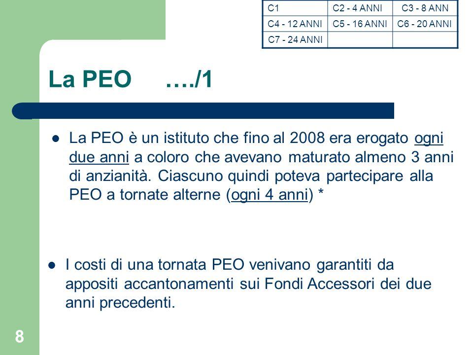 7 Come si costituisce il fondo /4 Un taglio particolarmente pesante è previsto nella LF 2006 e riguarda la PEO.