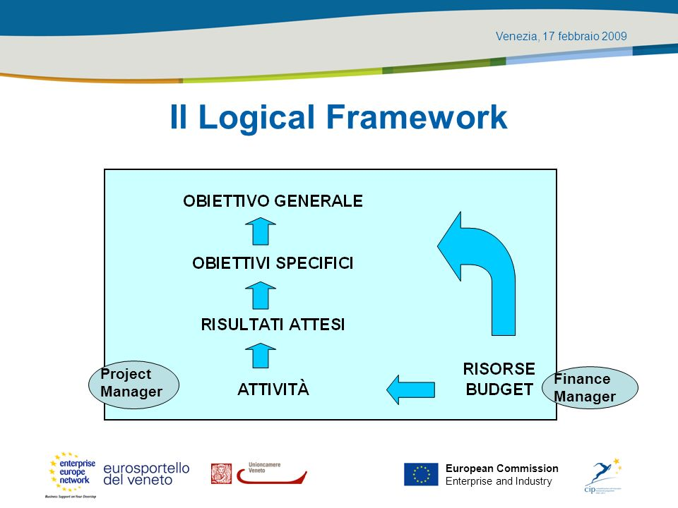 Venezia, 17 febbraio 2009 European Commission Enterprise and Industry Il Logical Framework Project Manager Finance Manager
