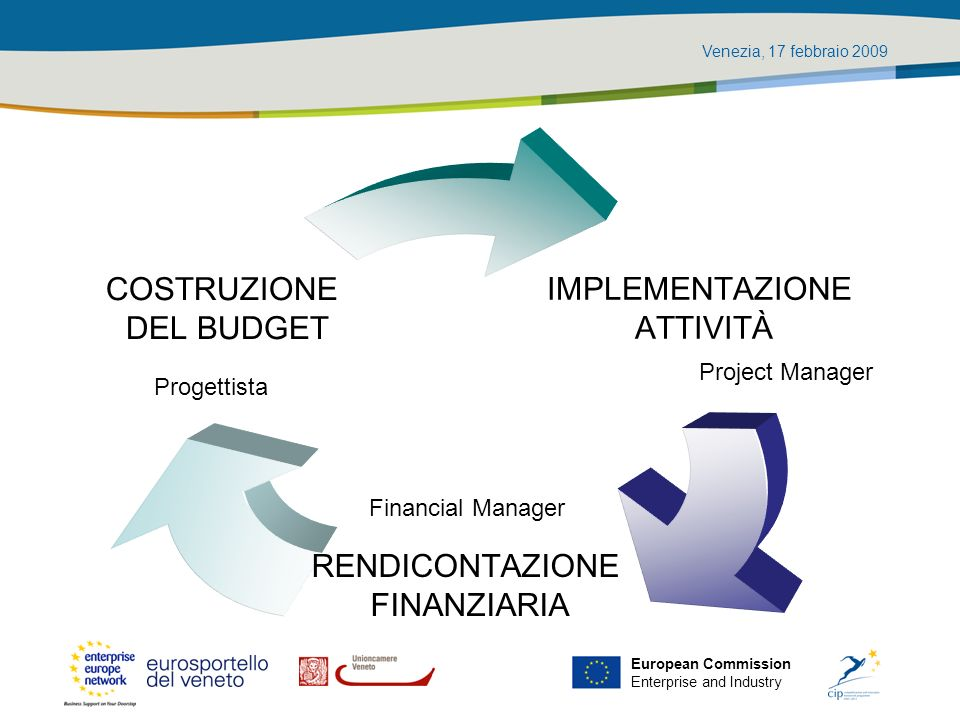 Venezia, 17 febbraio 2009 European Commission Enterprise and Industry Art.13 EC 1828/2006 Le verifiche (…) riguardano, a seconda del caso, gli aspetti amministrativi, finanziari, tecnici e fisici delle operazioni.