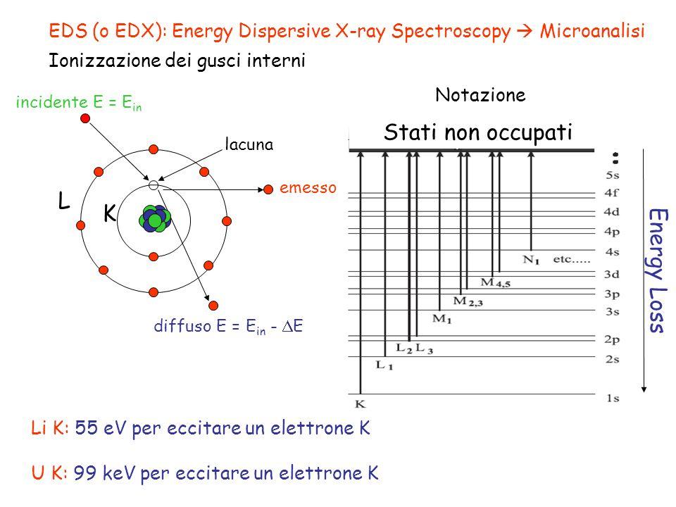EDS (o EDX): Energy Dispersive X-ray Spectroscopy Microanalisi Ionizzazione dei gusci interni L K diffuso E = E in - E incidente E = E in lacuna Li K: