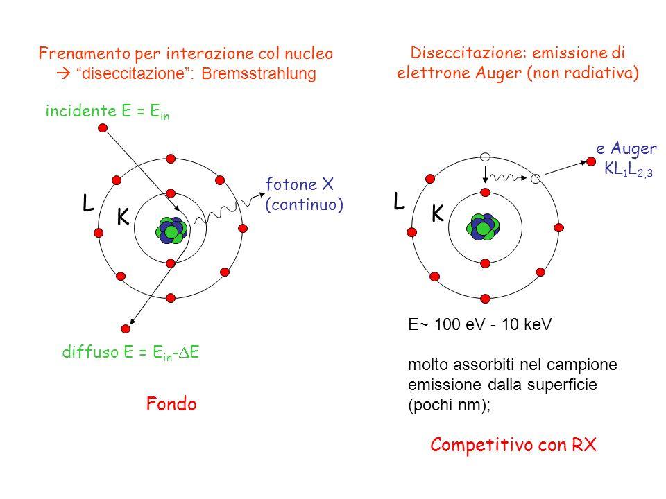 L K diffuso E = E in - E fotone X (continuo) incidente E = E in Frenamento per interazione col nucleo diseccitazione: Bremsstrahlung L K Diseccitazion