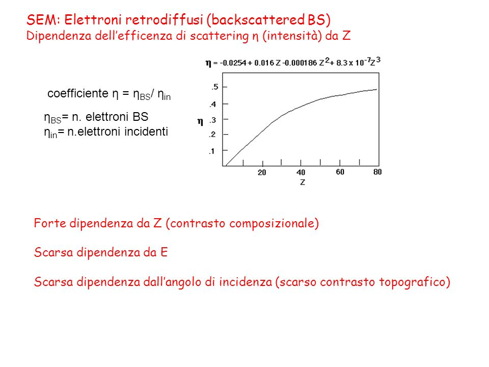 SEM: Elettroni retrodiffusi (backscattered BS) Dipendenza dellefficenza di scattering η (intensità) da Z coefficiente η = η BS / η in η BS = n.