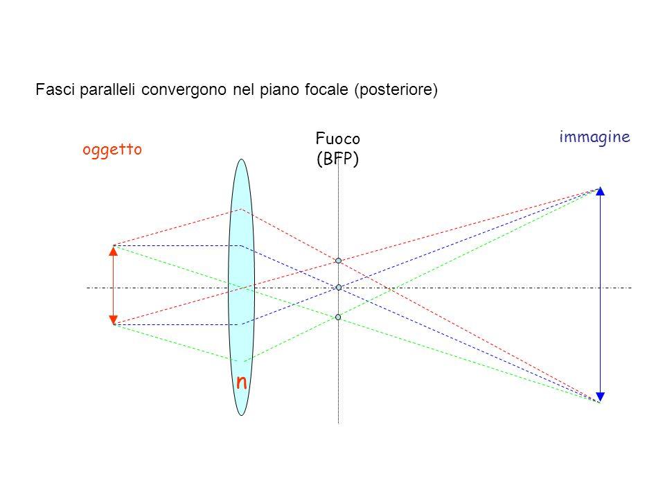 n oggetto immagine Fuoco (BFP) Fasci paralleli convergono nel piano focale (posteriore)