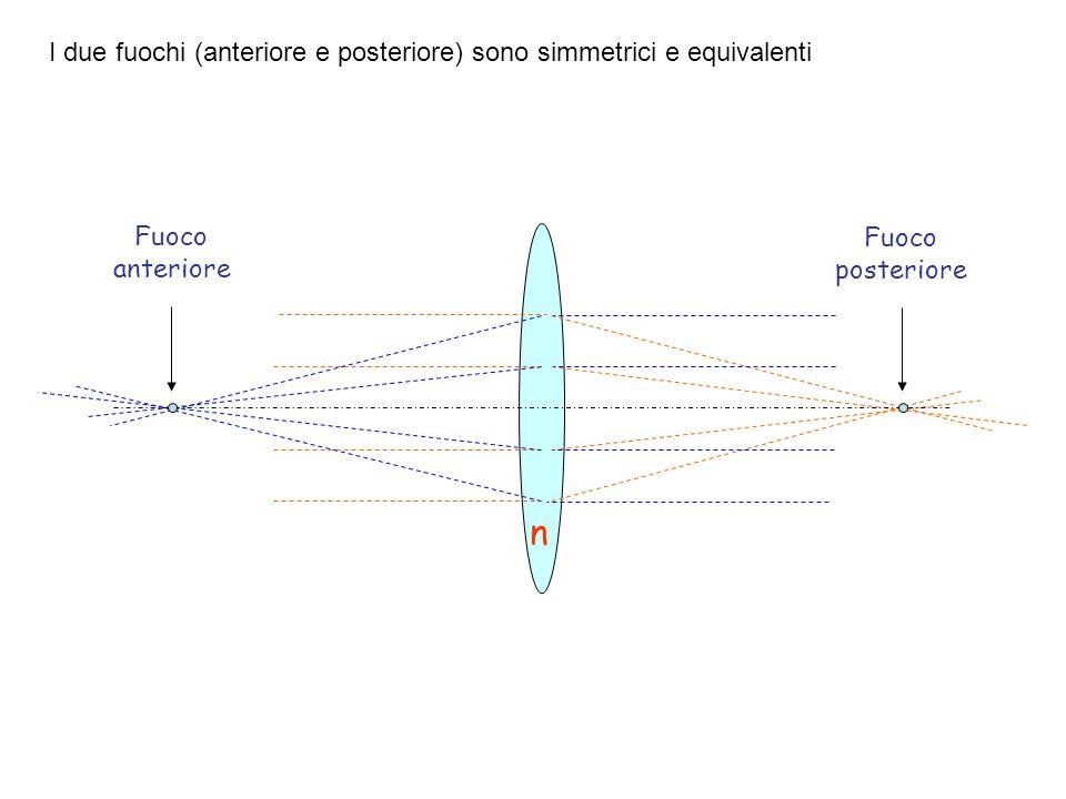 n I due fuochi (anteriore e posteriore) sono simmetrici e equivalenti Fuoco posteriore Fuoco anteriore