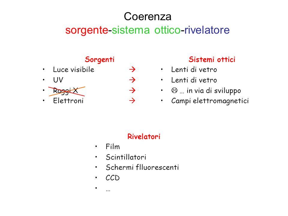 Coerenza sorgente-sistema ottico-rivelatore Sorgenti Luce visibile UV Raggi X Elettroni Sistemi ottici Lenti di vetro … in via di sviluppo Campi elett