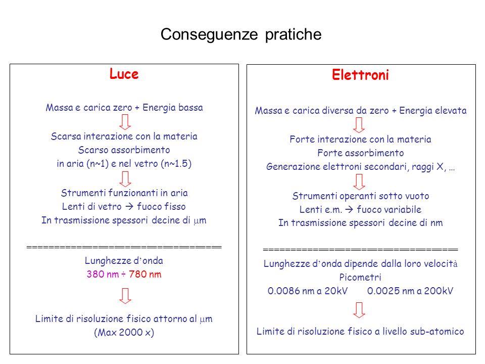 Luce Massa e carica zero + Energia bassa Scarsa interazione con la materia Scarso assorbimento in aria (n~1) e nel vetro (n~1.5) Strumenti funzionanti