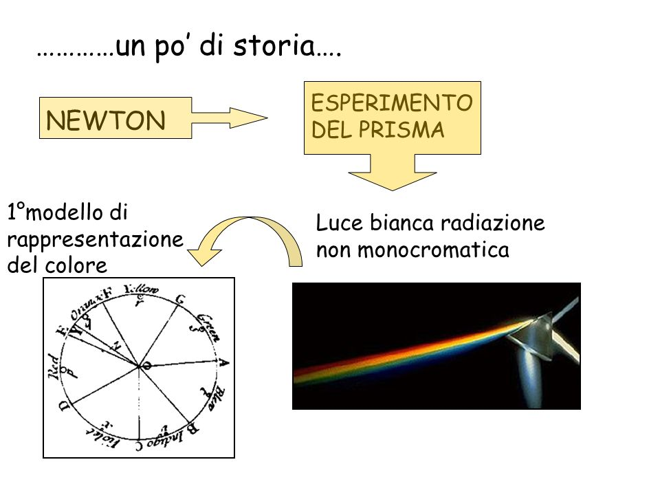 …………un po di storia…. NEWTON ESPERIMENTO DEL PRISMA Luce bianca radiazione non monocromatica 1°modello di rappresentazione del colore