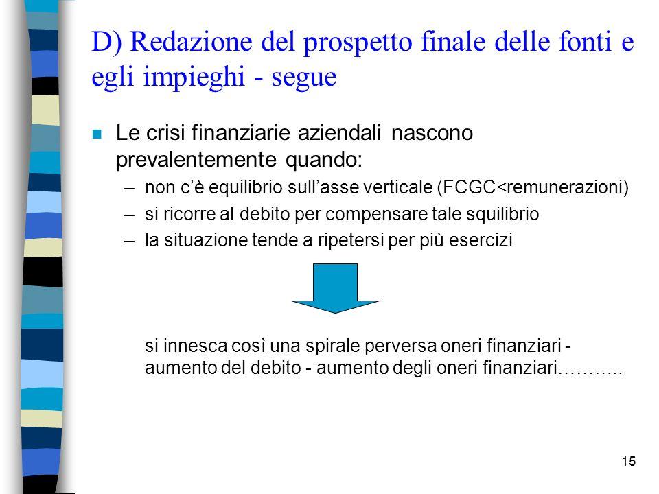15 D) Redazione del prospetto finale delle fonti e egli impieghi - segue n Le crisi finanziarie aziendali nascono prevalentemente quando: –non cè equi
