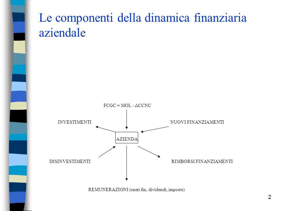 2 Le componenti della dinamica finanziaria aziendale FCGC = MOL - CCNC INVESTIMENTINUOVI FINANZIAMENTI AZIENDA DISINVESTIMENTI RIMBORSI FINANZIAMENTI