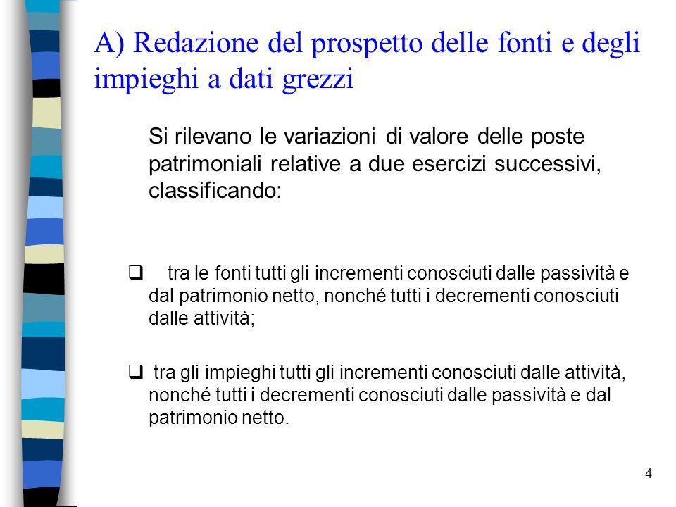 4 A) Redazione del prospetto delle fonti e degli impieghi a dati grezzi Si rilevano le variazioni di valore delle poste patrimoniali relative a due es