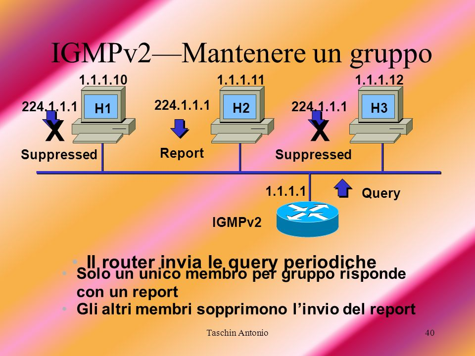 Taschin Antonio40 IGMPv2Mantenere un gruppo Il router invia le query periodiche Query 1.1.1.1 IGMPv2 1.1.1.101.1.1.111.1.1.12 Solo un unico membro per