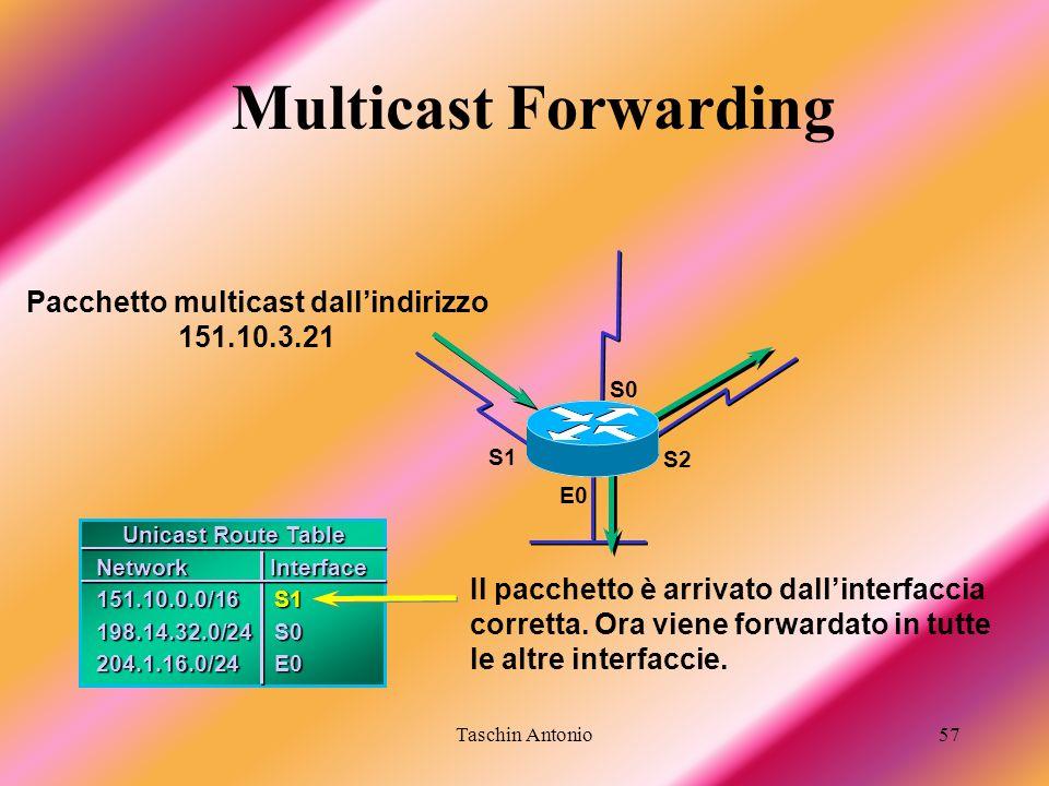 Taschin Antonio57 Unicast Route Table Unicast Route Table Network Interface 151.10.0.0/16S1 198.14.32.0/24S0 204.1.16.0/24E0 E0 S1 S0 S2 Pacchetto mul