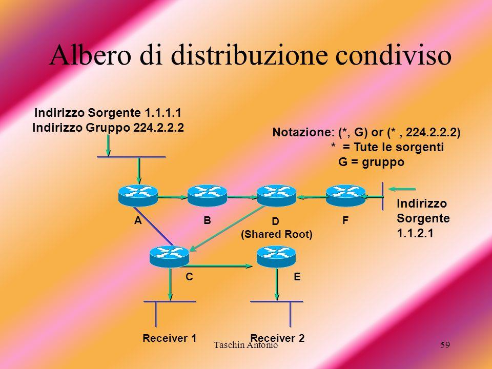Taschin Antonio59 Receiver 1 B E A D (Shared Root) F C Receiver 2 Indirizzo Sorgente 1.1.2.1 Albero di distribuzione condiviso Indirizzo Sorgente 1.1.