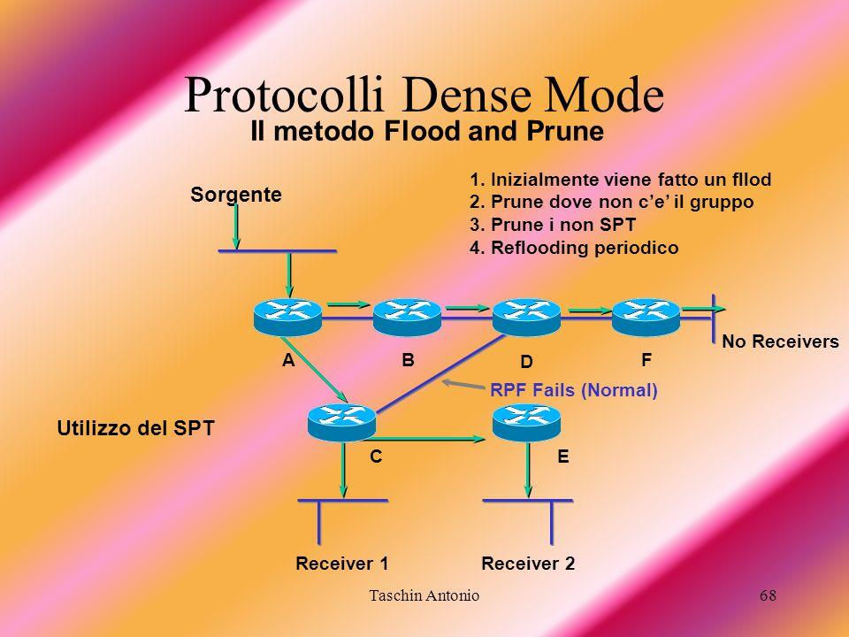 Taschin Antonio68 Il metodo Flood and Prune Receiver 1 B E A D F Sorgente C Receiver 2 No Receivers RPF Fails (Normal) 1. Inizialmente viene fatto un