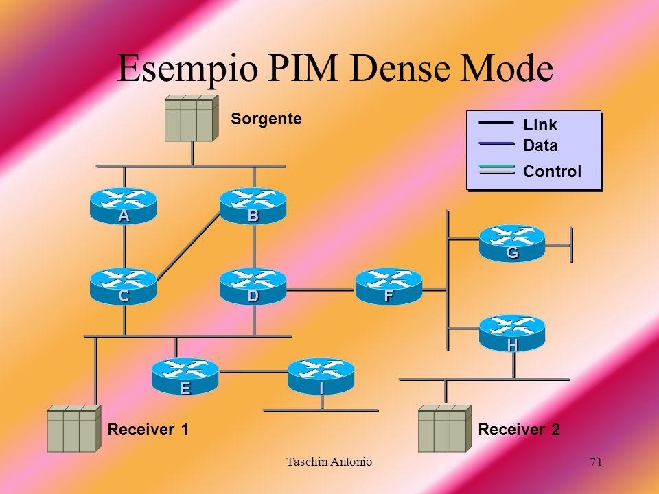 Taschin Antonio71 Sorgente Receiver 2 DF I B C A E G H Link Data Control Esempio PIM Dense Mode Receiver 1