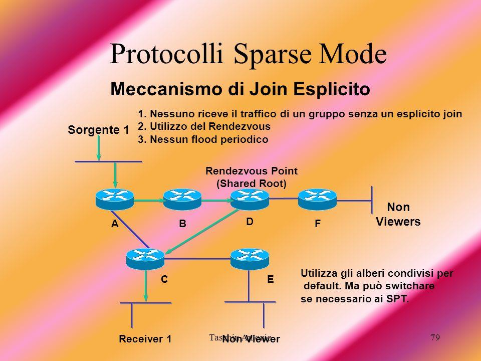 Taschin Antonio79 Meccanismo di Join Esplicito Receiver 1 B E A Rendezvous Point (Shared Root) F Sorgente 1 C Non Viewer Non Viewers D 1. Nessuno rice