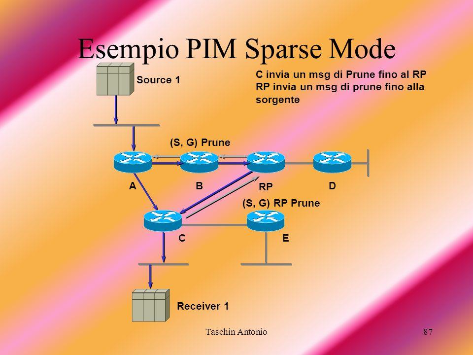 Taschin Antonio87 Receiver 1 BA RP D C invia un msg di Prune fino al RP RP invia un msg di prune fino alla sorgente (S, G) RP Prune (S, G) Prune Sourc