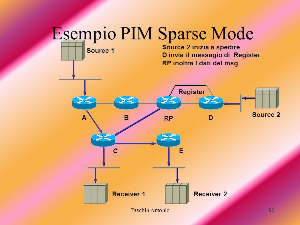 Taschin Antonio90 Receiver 1 BA RP D Source 2 inizia a spedire D invia il messagio di Register RP inoltra I dati del msg Receiver 2 Source 2 Register
