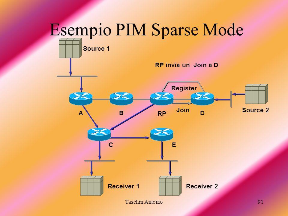 Taschin Antonio91 Esempio PIM Sparse Mode Receiver 1 BA RP D RP invia un Join a D Receiver 2 Register Join Source 2 Source 1 EC