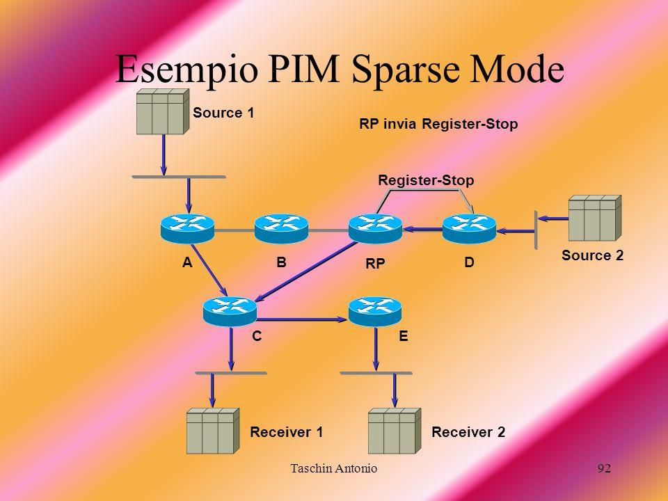 Taschin Antonio92 Esempio PIM Sparse Mode Receiver 1 BA RP D RP invia Register-Stop Receiver 2 Register-Stop Source 2 Source 1 EC