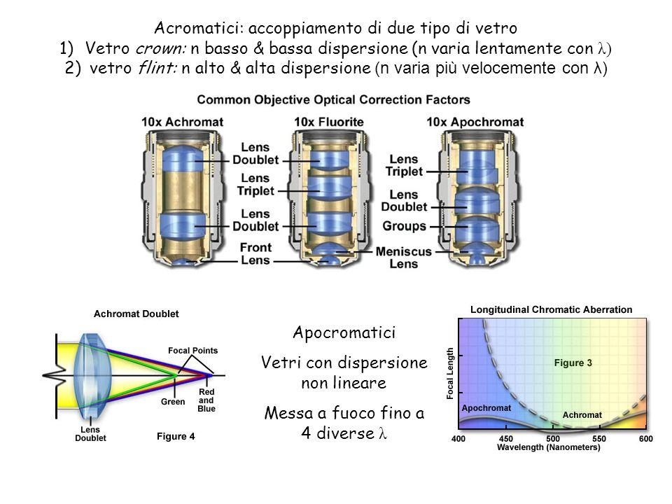 Acromatici: accoppiamento di due tipo di vetro 1)Vetro crown: n basso & bassa dispersione (n varia lentamente con λ) 2)vetro flint: n alto & alta disp