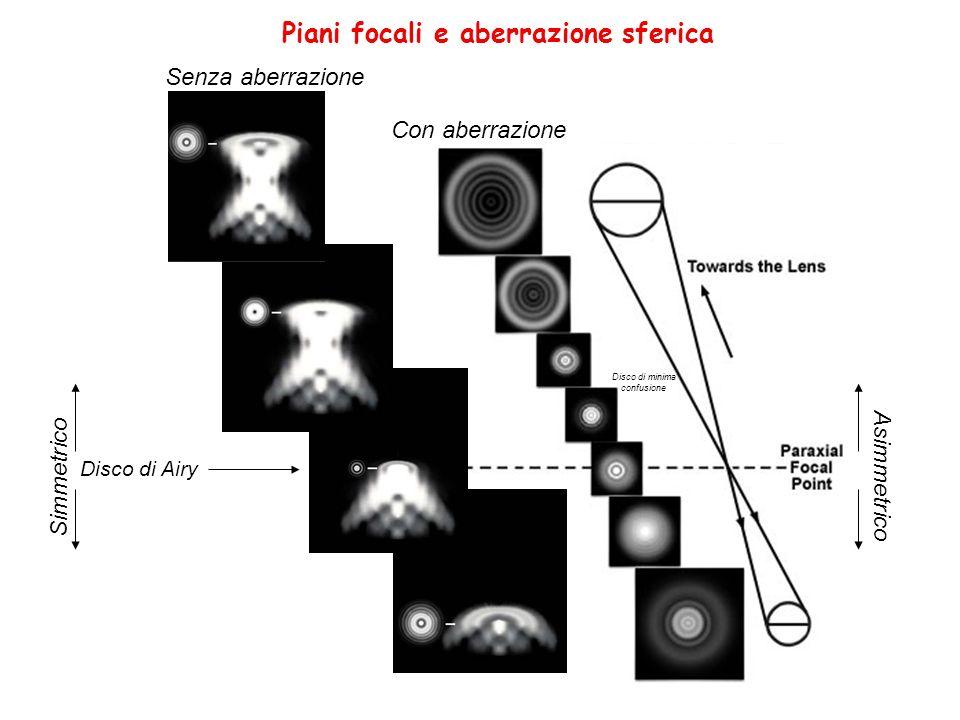 Piani focali e aberrazione sferica Senza aberrazione Con aberrazione Disco di Airy Simmetrico Asimmetrico Disco di minima confusione