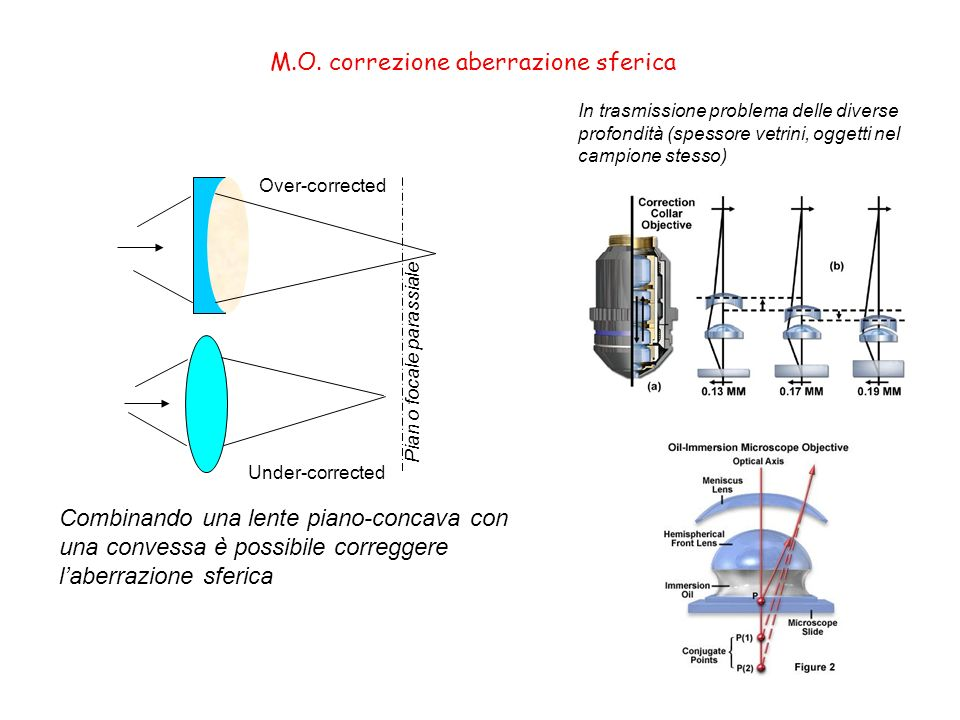 Pian o focale parassiale Under-corrected Over-corrected Combinando una lente piano-concava con una convessa è possibile correggere laberrazione sferic
